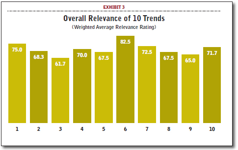 Overall Relevance of 10 Trends