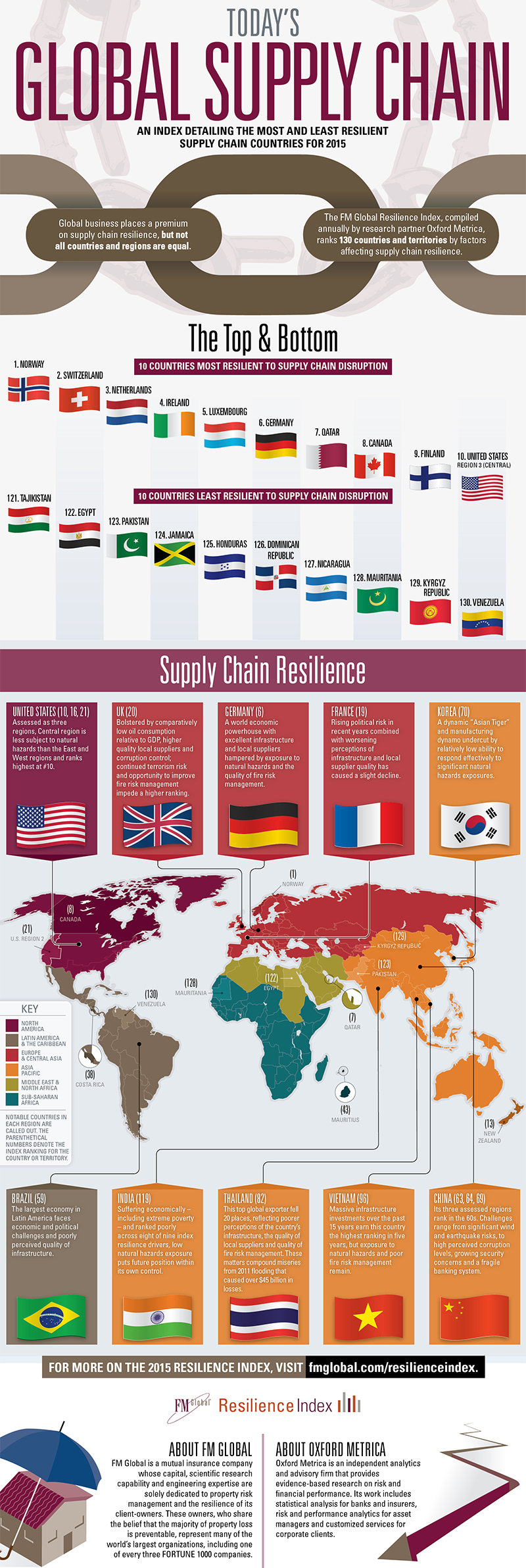 factors in supply chain agreement Given these factors, it becomes an empirical question as to whether job gains will  formalising agreements between supply chain partners.