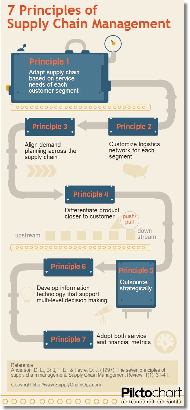 7 Principals of Supply Chain Management