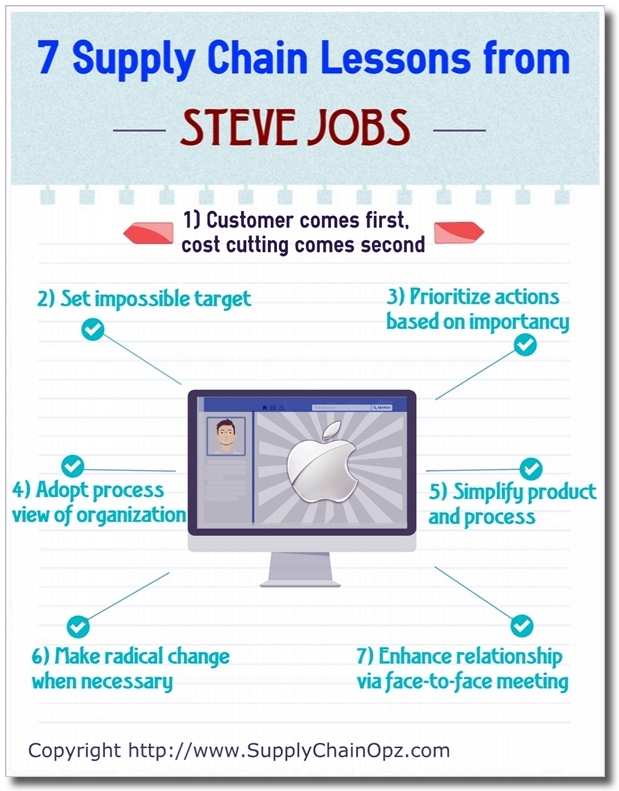 7 Supply Chain Lesson from Steve Jobs