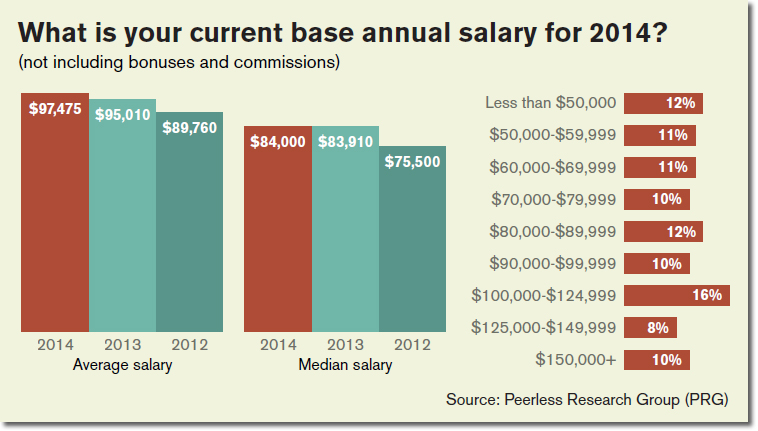 7th Annual Distribution Center Materials Handling Salary Survey – Salary Survey Questionnaire