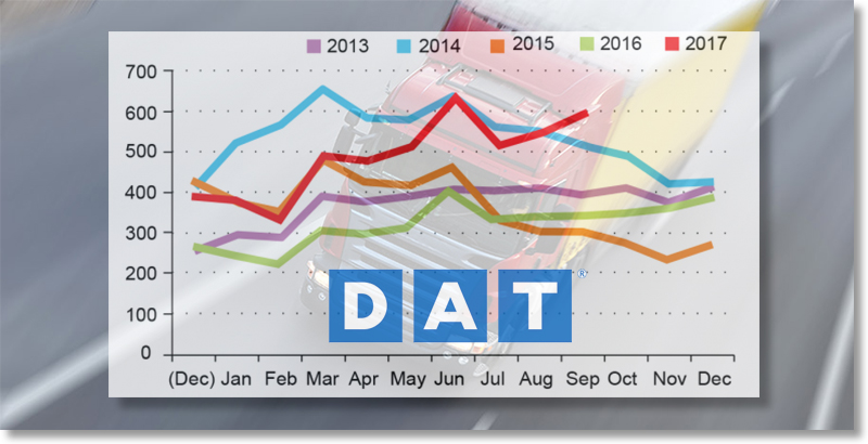 DAT: Freight Index hits all-time high in September