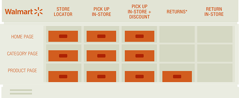 Retail US: Promoting Features That Drive to Store