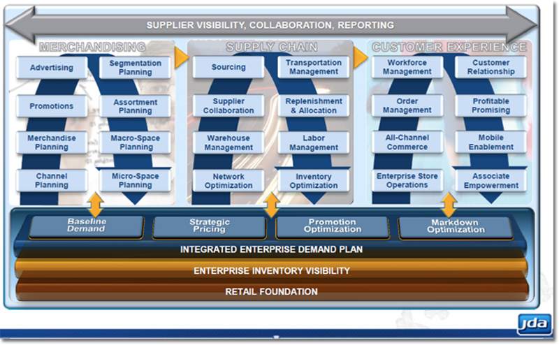 Supply Chain Execution Software Convergence Supply Chain