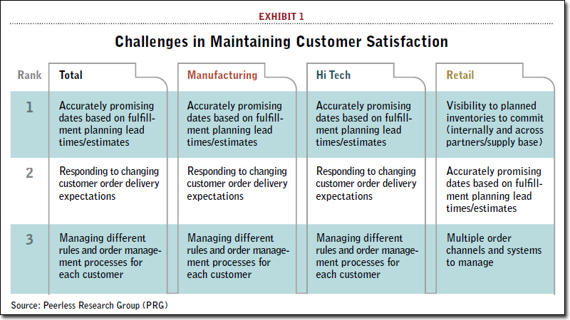 Challenges in Maintaining Customer Satisfaction