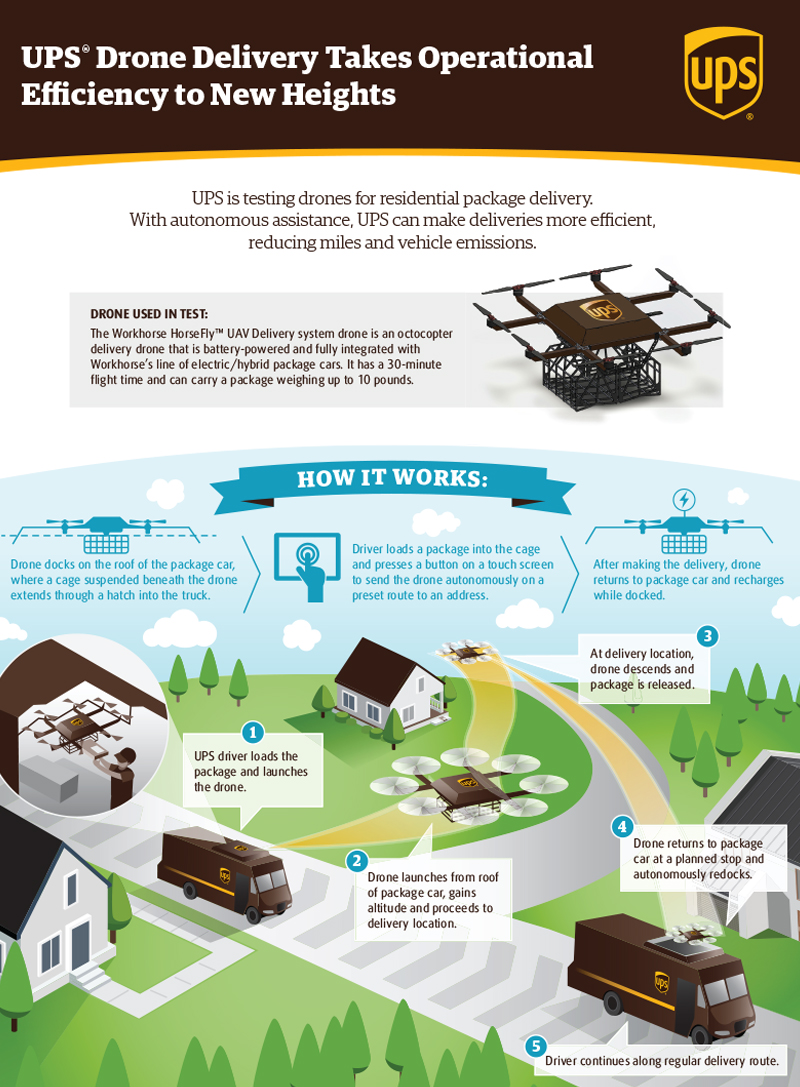 what technologies are used by ups