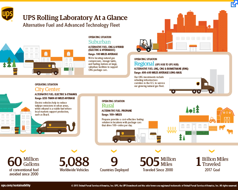 UPS Rolling Laboratory At a Glance