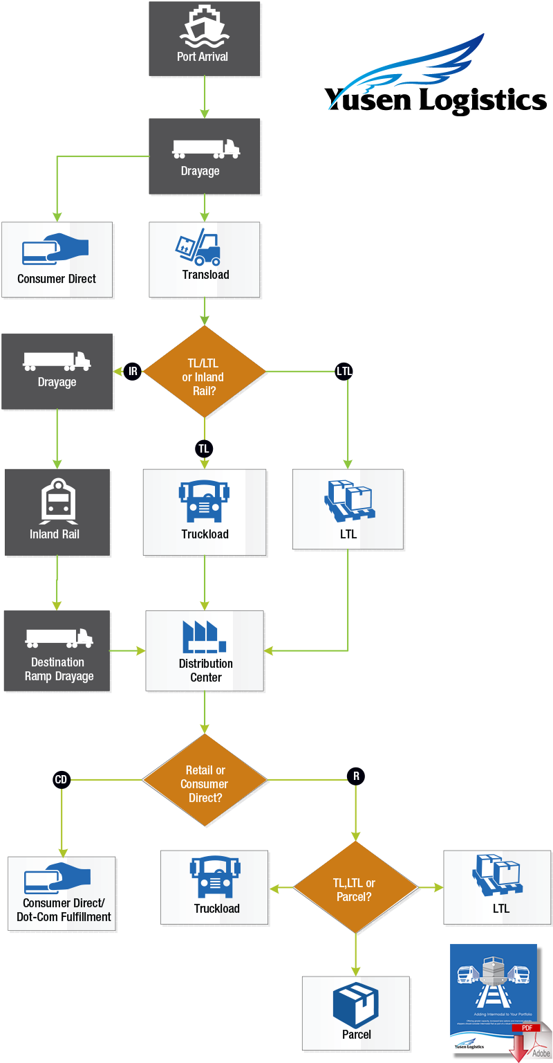 Getting Intermodal Rail Back On Track Process Flow Diagram Panama Canal The Chart Above Represents Key Moves Within International Transportation That Can Create Efficiencies And Drive Cost Reduction