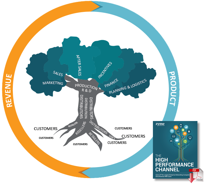 The High Performance Data Management Channel