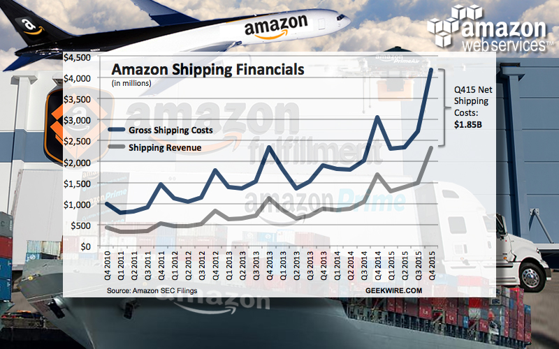 Amazon Shipping Financials
