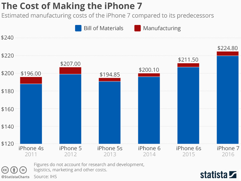 apple iphone value chain analysis Value chain analysis examines how companies organize and locate different functions and activities to benefit from the  apple's iphone 6 teardown and other costs.