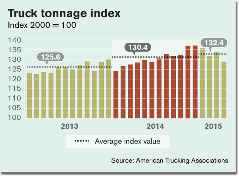 Truck Tonnage Incex