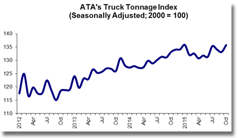 ATA Truck Tonnage Index Jumped 1.9% in October