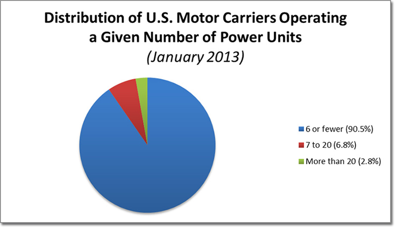 Need Truckload Carrier Capacity Diversify Supply Chain 24 7
