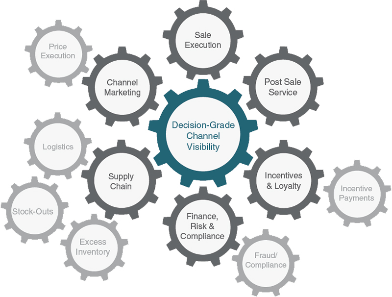 Channel Data Management: The High Performance Channel