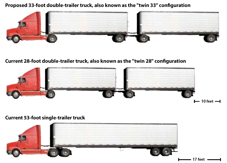 Proposed 33-foot double-trailer trucks are much longer than today's trucks