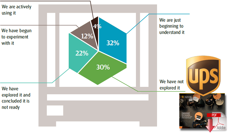 Fifth Annual UPS Change in the (Supply) Chain Survey Takes Deep ...