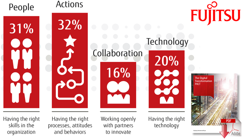Download The Digital Transformation PACT