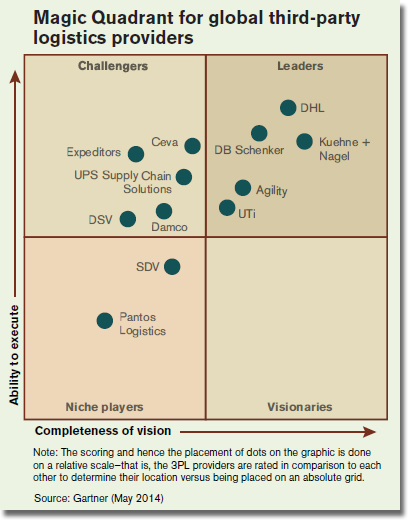 Magic Quadrant for global third-party logistics providers