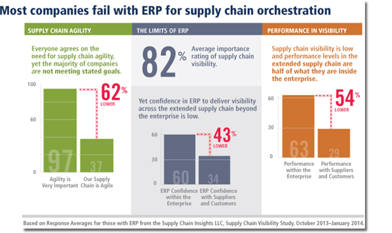Legacy IT fails at global supply chain orchestration
