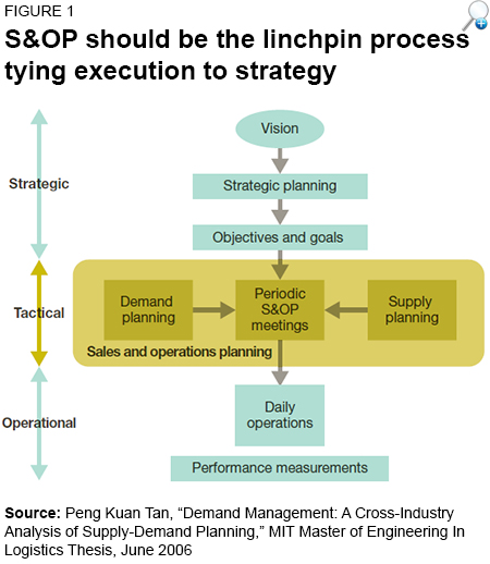 SCMR Article: Execution managers need the S&OP plans, too