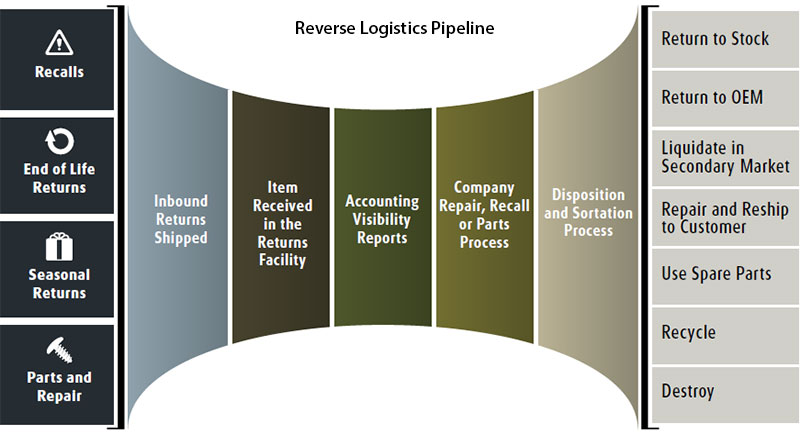 reverse logistics as an integral part of supply chain management Space of customer service become an integral part of supply chain reverse logistics is the process logistics versus supply chain management.