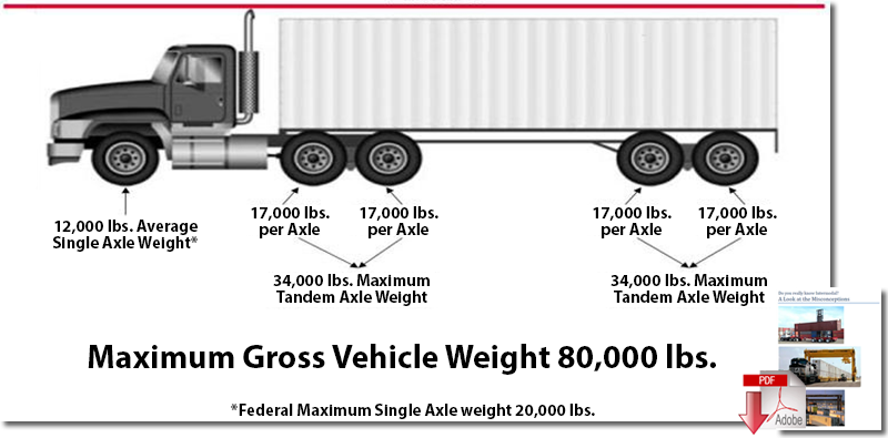 Maximum Axle Weight For Trucks : U s truck driver shortage elevates importance of real