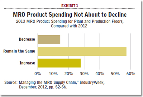 MRO Product Spending Not About to Decline