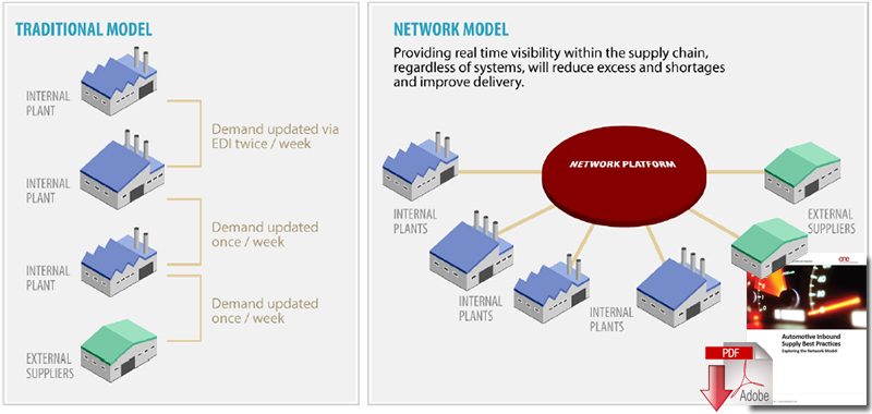 Network models in supply chain management iibm institute lms network models ccuart Image collections