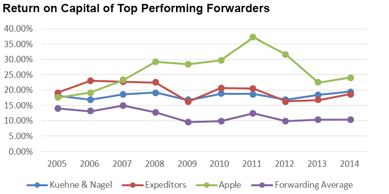 Return on Capital of Top Performing Forwarders