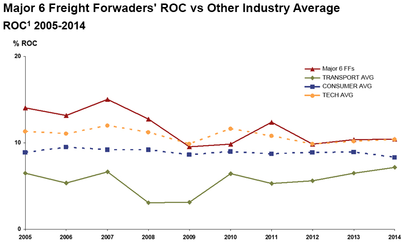 Major 6 Freight Forwaders' ROC vs Other Industry Average