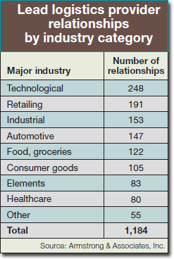 Lead logistics provider relationships by industry category