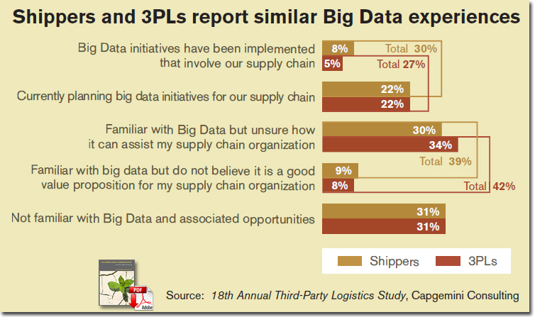 Shippers and 3PLs report similar Big Data experiences