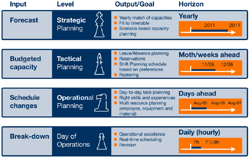 Advanced Planning & Optimization in Transportation - Supply Chain 24/7