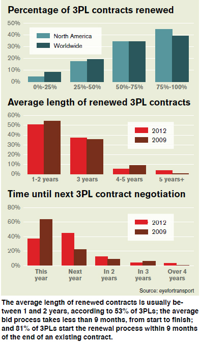 Percentage of 3PL contracts renewed