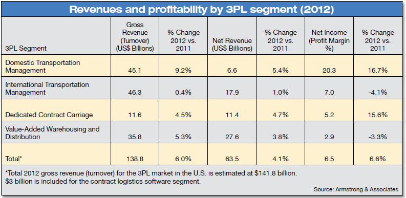 Revenues and profitability by 3PL segment (2012)