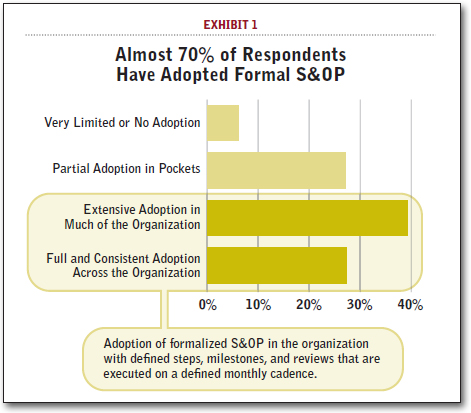 Almost 70% of Respondents Have Adopted Formal S&OP
