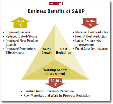 Top Performer Benefits of Effective Sales & Operations Planning ...
