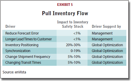 Pull Inventory Flow