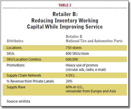 Reducing Inventory Working Capital While Improving Service