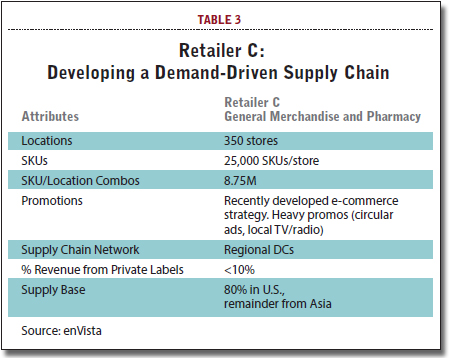 Developing a Demand-Driven Supply Chain
