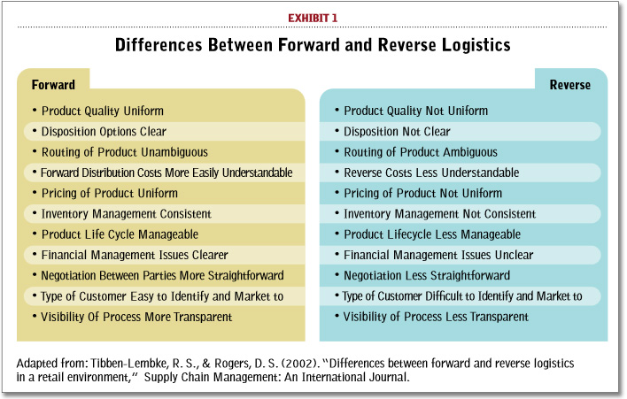 Why Reverse Logistics Needs To Become A Core Competency