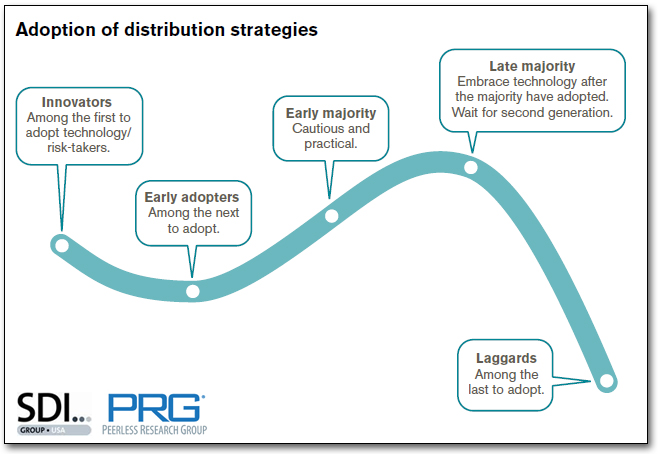 Adoption of distribution strategies