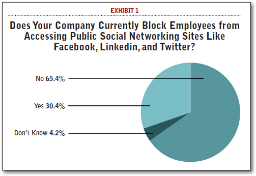 Does Your Company Currently Block Employees from Accessing Public Social Networking Sites Like Facebook, Linkedin, and Twitter?