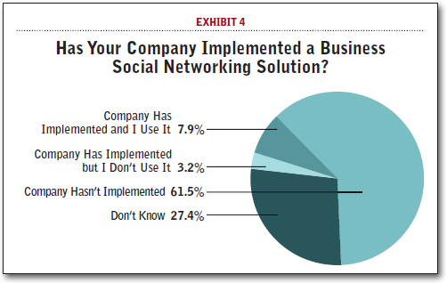 Has Your Company Implemented a Business Social Networking Solution?