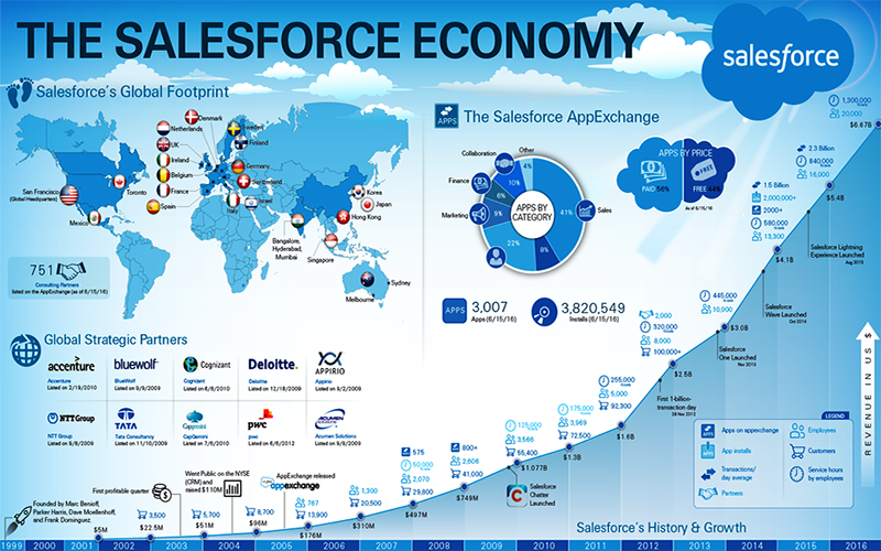 the sales force technology essay Research paper june 20, 2014 abstract sales force automation is technology that uses computer software or web-based systems to help handle the responsibly of the.