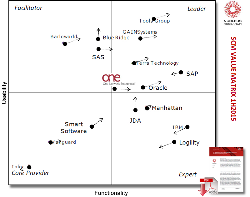 supply chain optimization - research paper Compare top scm vendors the current economic environment is supply chain optimization research paper defined by high demand volatility, increased pressure on margins, heightened risks to.