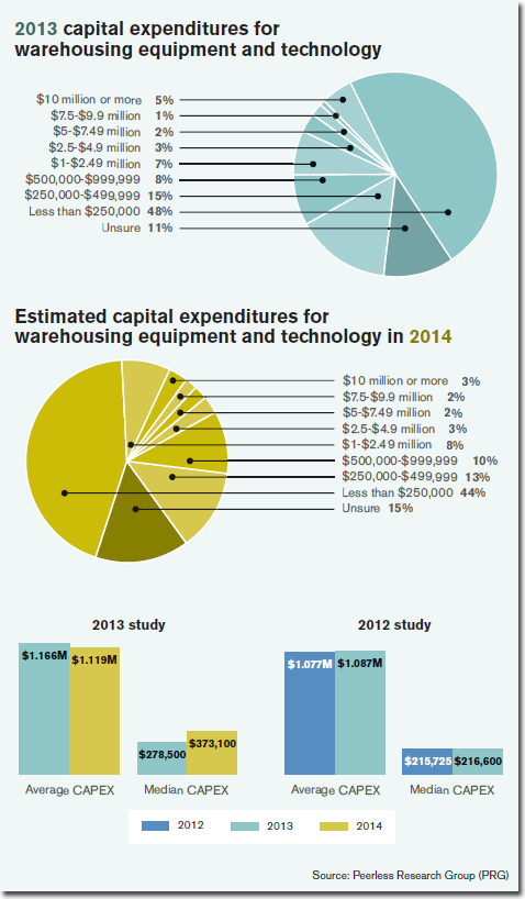 2013 capital expenditures for warehousing equipment and technology