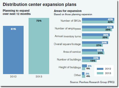 Distribution center expansion plans