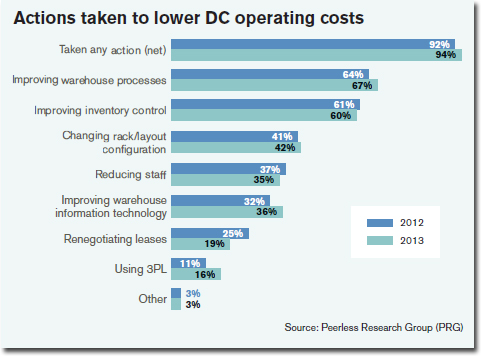 Actions taken to lower DC operating costs